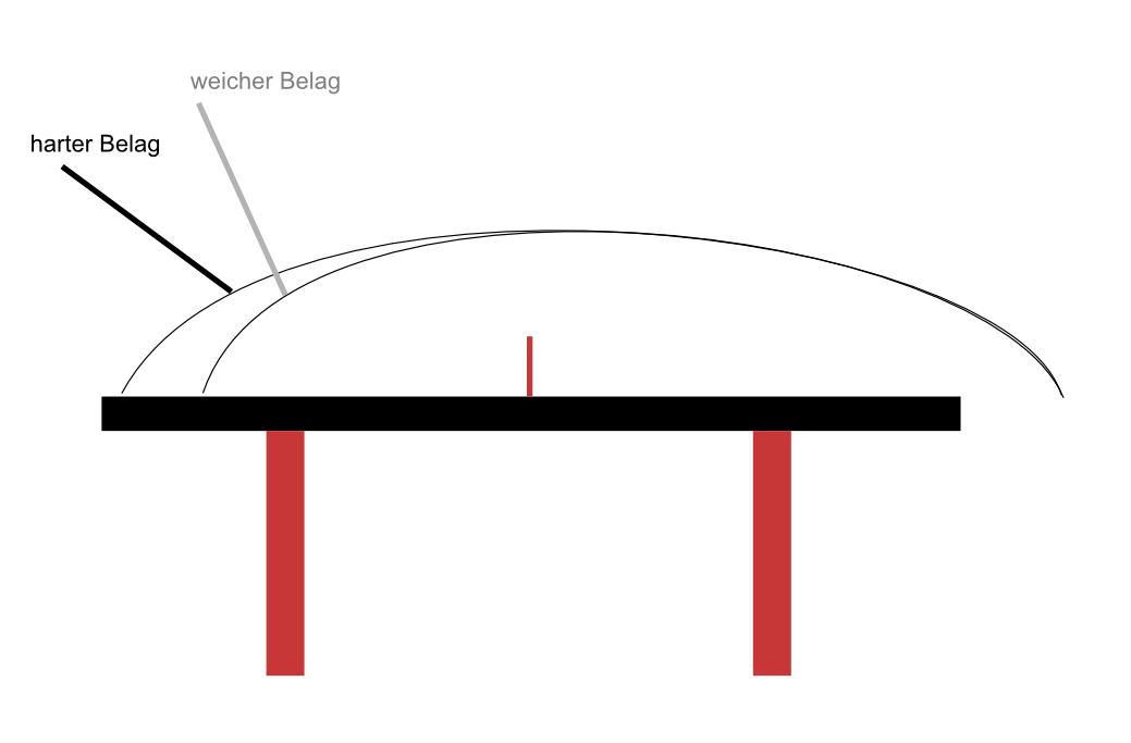 Ballflugekurve zwischen hartem und weichen Belag