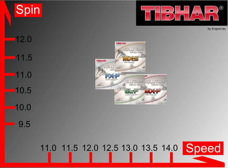 Tibhar Evolution Chart