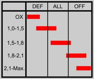 Schwammstärke eines Tischtennisbelages und die Einordnung für die Spielausrichtung