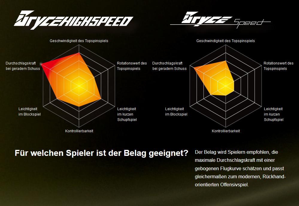 Vergleich Butterfly Bryce Highspeed vs. Bryce Speed