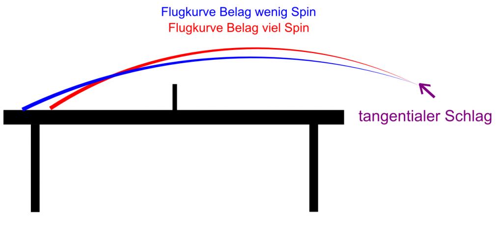 Unterschied viel Spin, wenig Spin