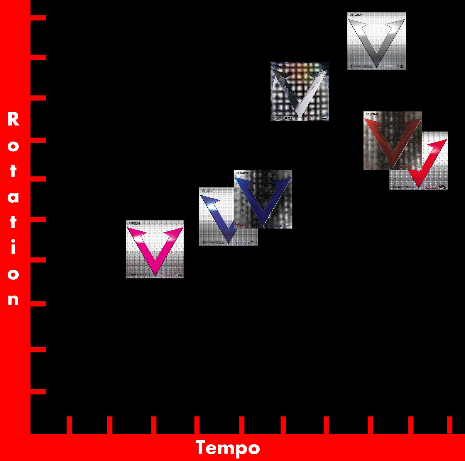 Xiom Vega Belagtest Tempo-Spin